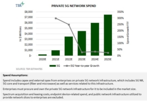 Private 5G Network Spend 2020E-2025E
