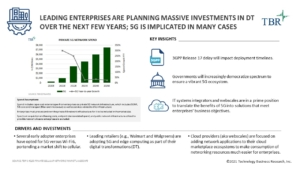 Leading enterprises are planning massive investments over the next few years; 5G is implicated in many cases
