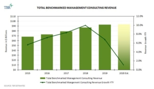 Total Benchmarked Management Consulting Revenue 2015-2020E
