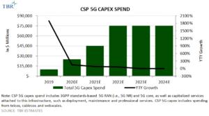 CSP 5G Capex Spend 2019-2024E