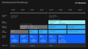 IBM Development Road Map, Source: IBM