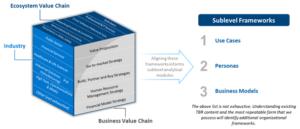 TBR digital frameworks explanation