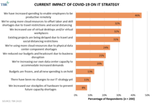 Current impact of COVID-19 on IT strategy
