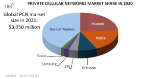 Private Cellular Networks Market Share 2020