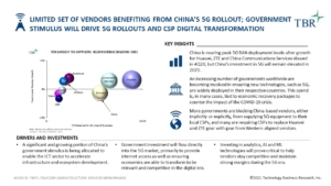 Limited set of vendors benefiting from China's 5G rollout; government stimulus will drive 5G rollouts and CSP digital transformation