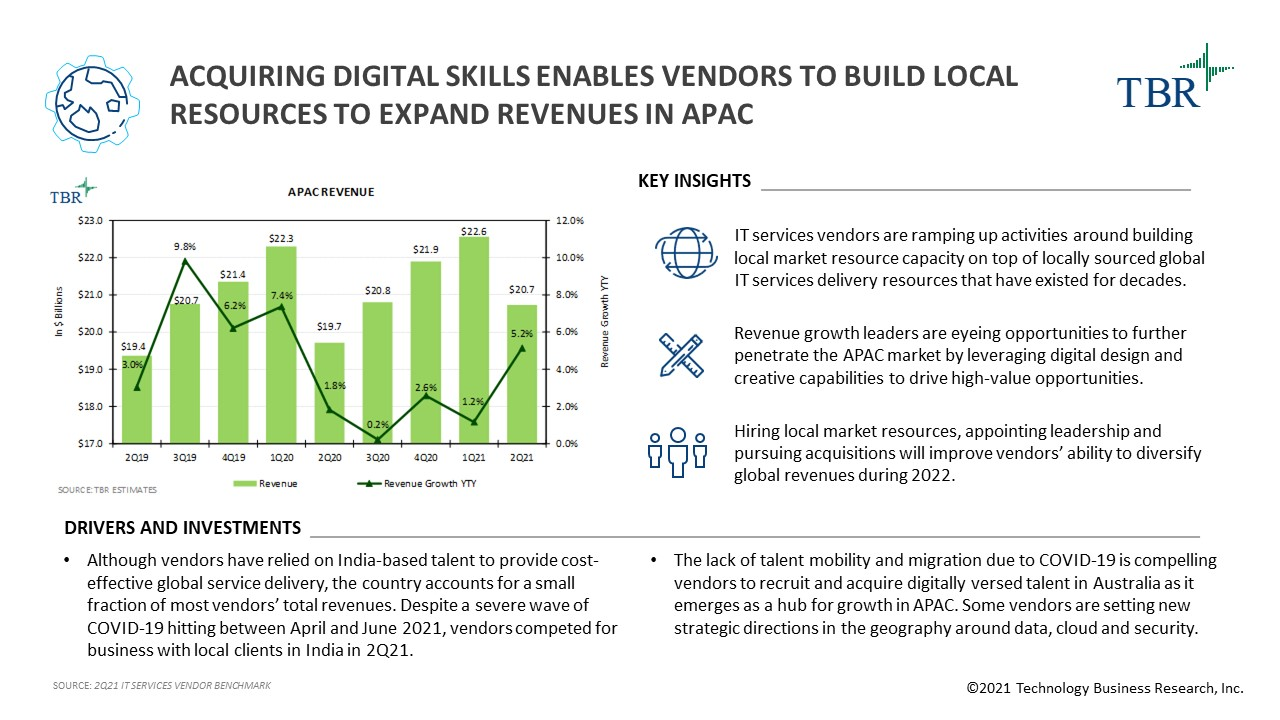 Acquiring digital skills enables vendors to build local resources to expand revenues in APAC