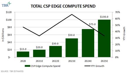 Total CSP Edge Compute Spend 2020-2025E